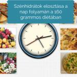 Szénhidrátok elosztása a nap során a 160gr-os diétában