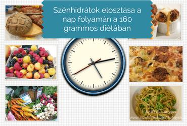 Szénhidrátok elosztása a nap folyamán a 160grammos diétában